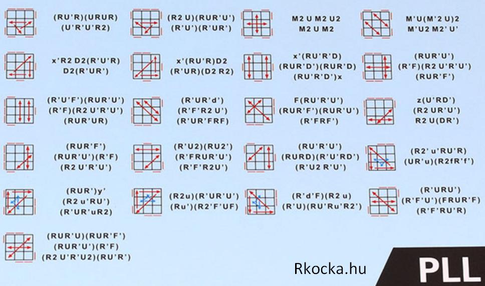 Rubik Kocka Kirakása Fridrich metódus PLL